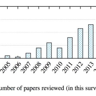 Numbers in research papers